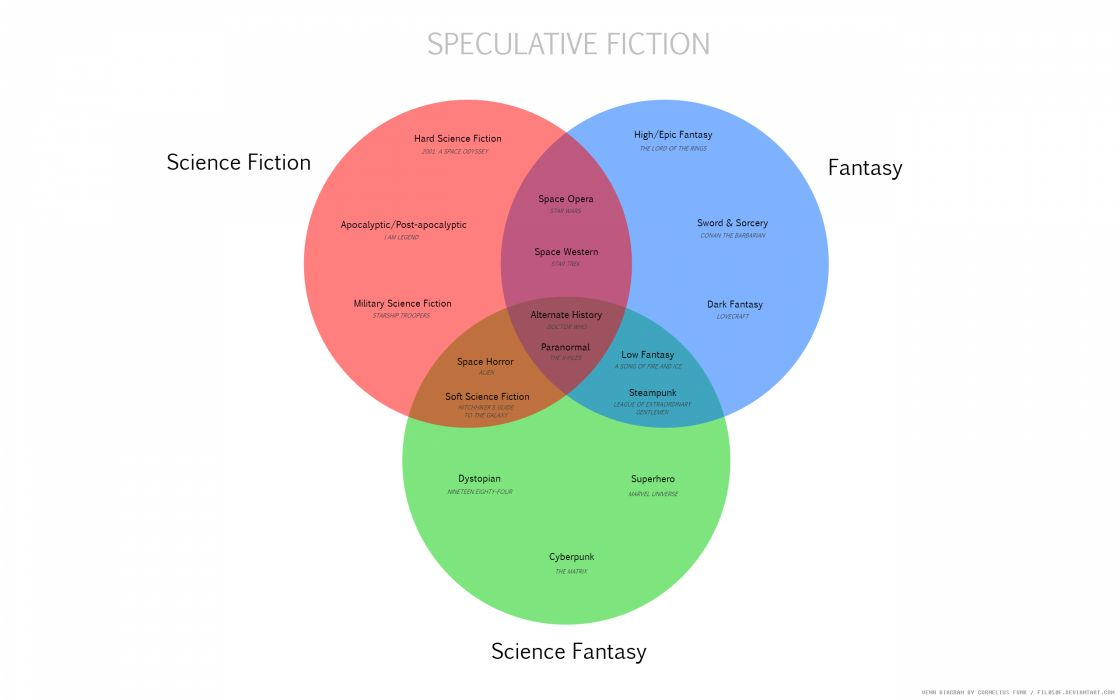 Speculative fiction scheme wallpaper