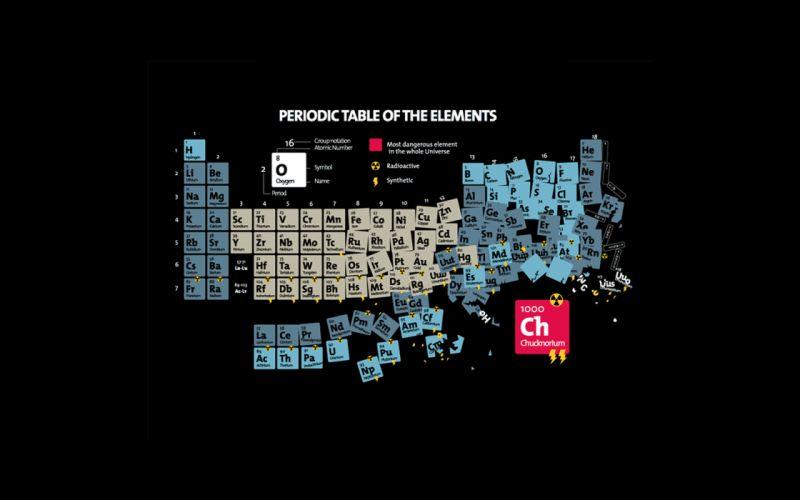 Periodic table chuck norris wallpaper
