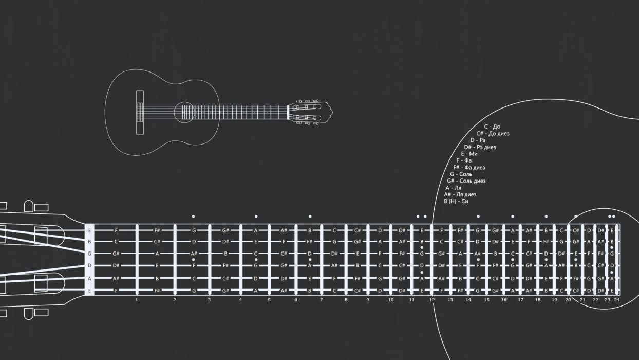 Learn Guitar wallpaper