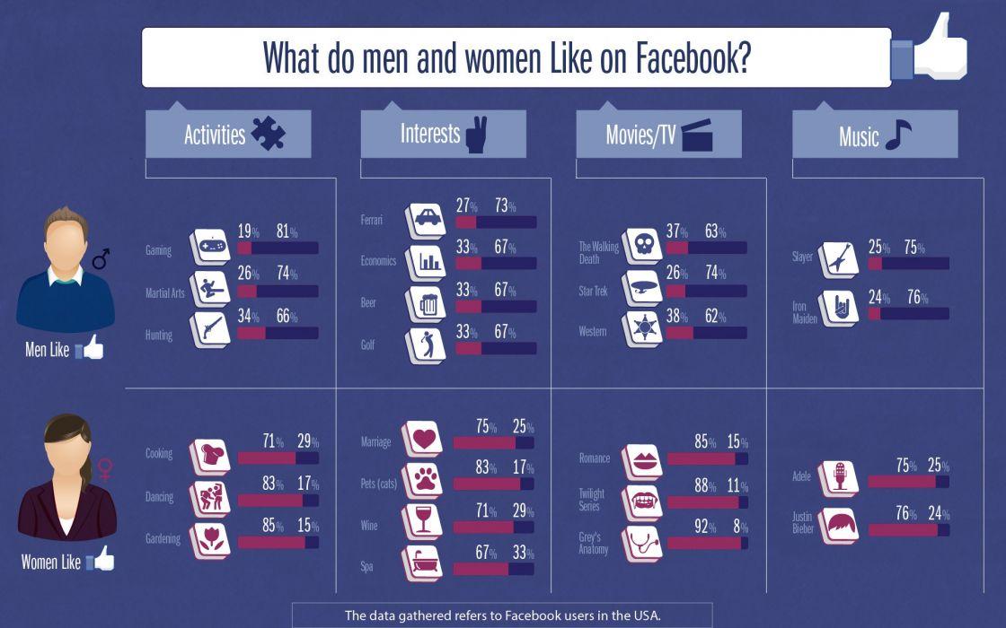 Facebook Like Statistics Wallpaper