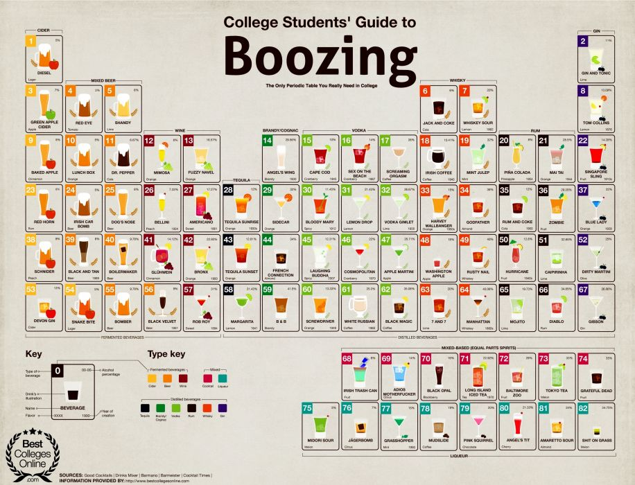 Drinks Periodic Table Alcohol Beer Cocktails Alcohol Cool humor school college wallpaper