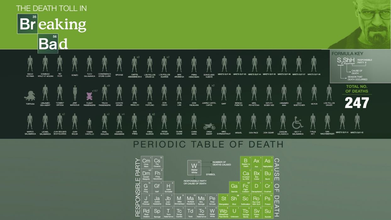 Breaking Bad Death Green wallpaper