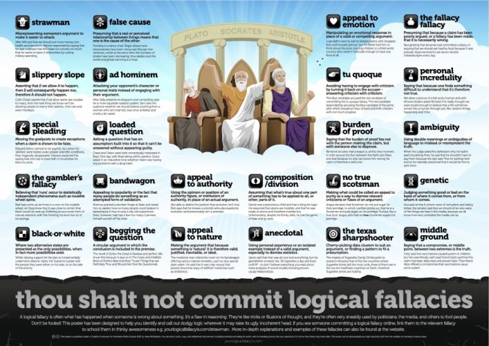 Logical Fallacies text wallpaper