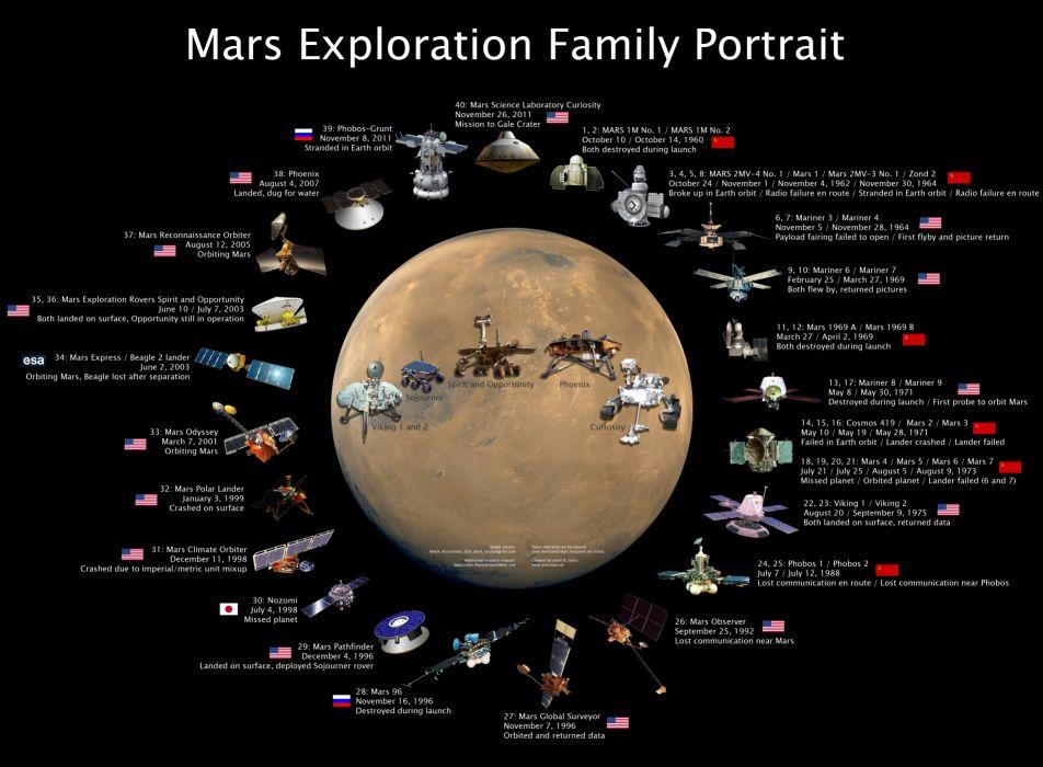 Mars Planet NASA Exploration wallpaper