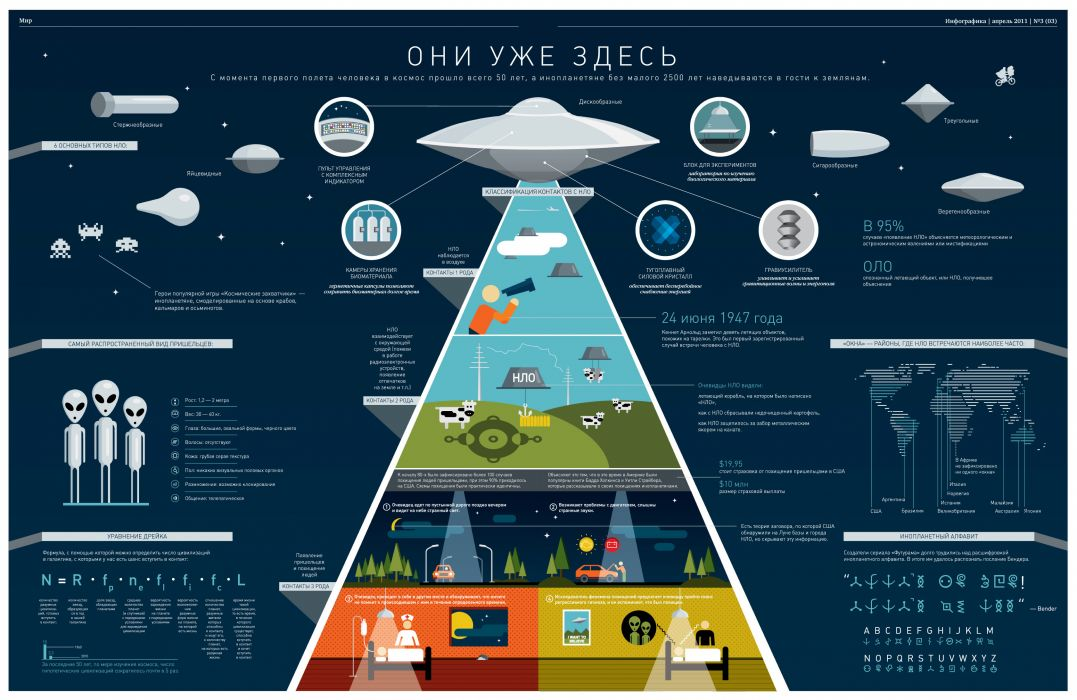 aliens UFO sci-fi science alien graph wallpaper