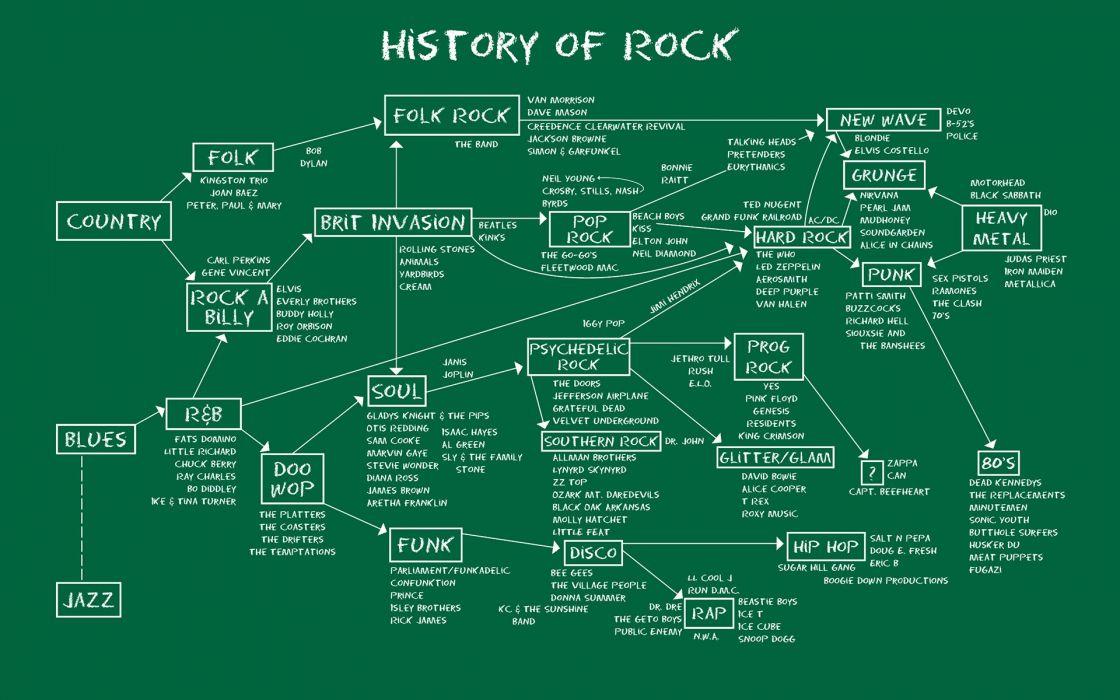 History Rock wallpaper