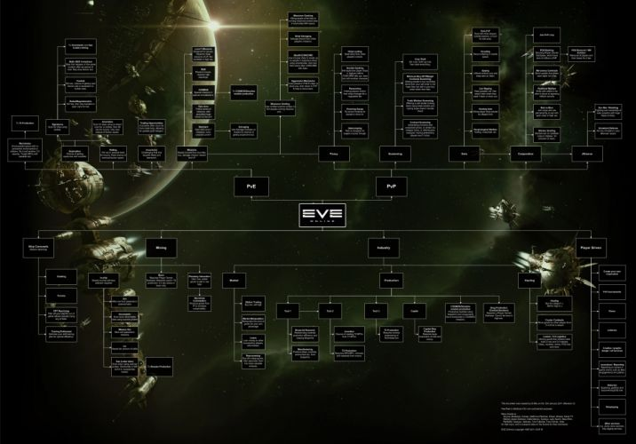 EVE ONLINE sci-fi game y wallpaper