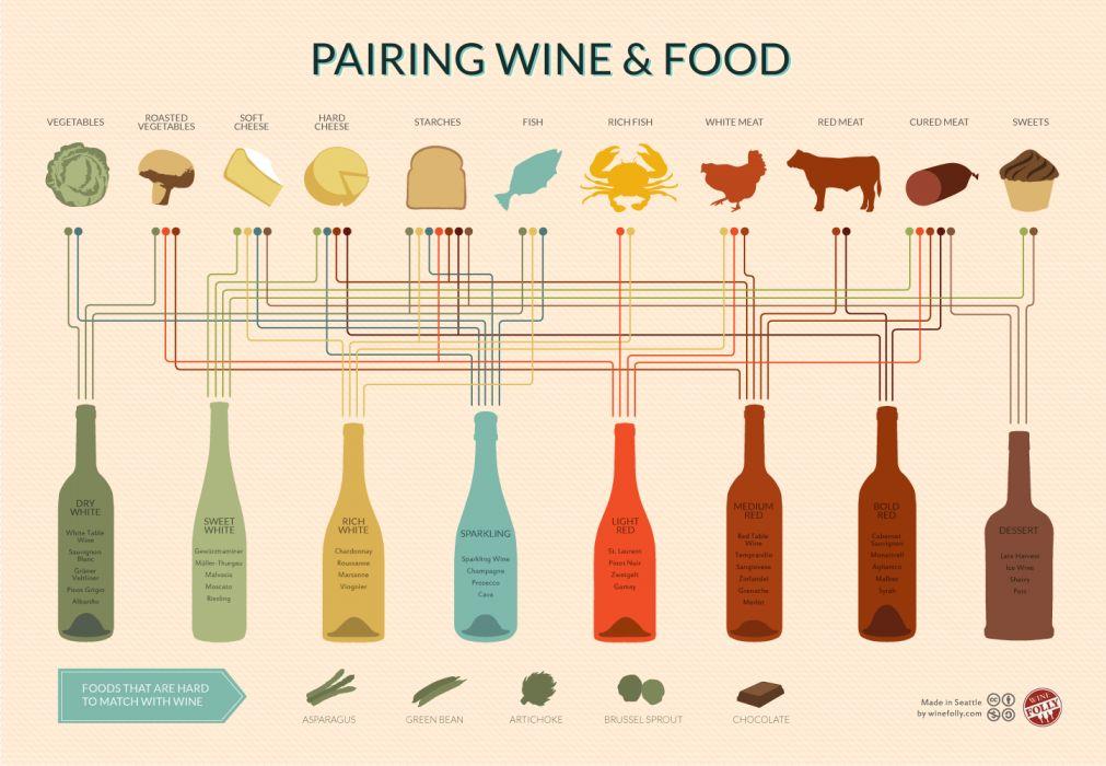 Wine Pairing Food wallpaper