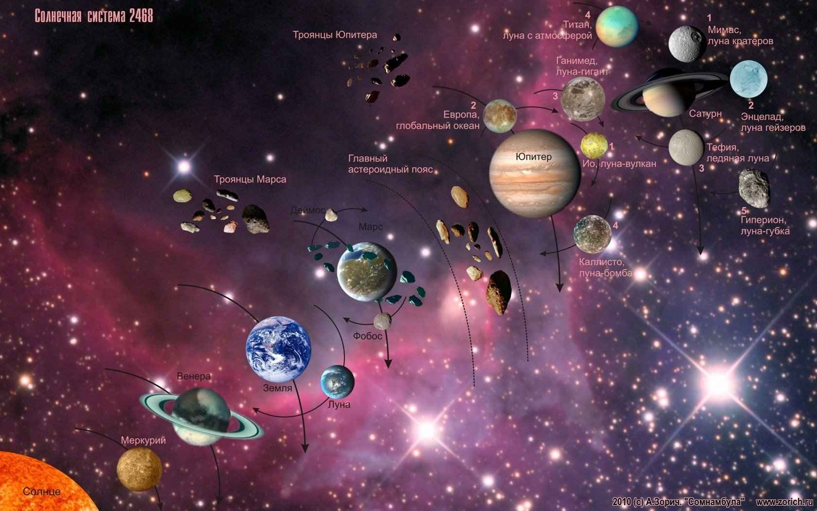 Astronomy Wallpaper: Solar System Astronomy Maps Information Wallpaper