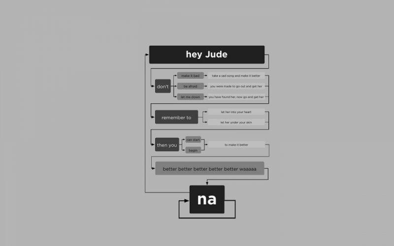grayscale The Beatles lyrics flowchart Hey Jude wallpaper
