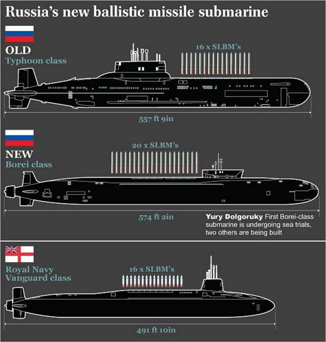 submarin comparison wallpaper