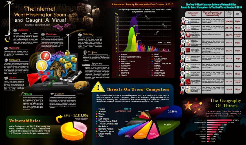 computer virus danger hacking hacker internet sadic (9) wallpaper