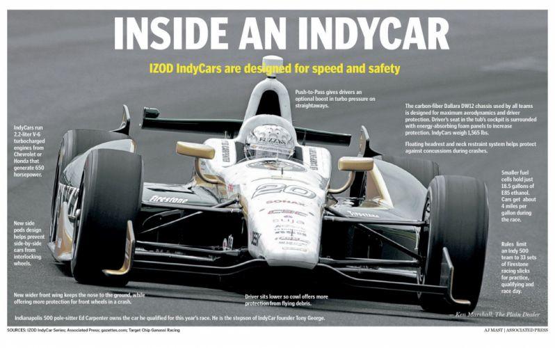 INDY 500 race racing (33) wallpaper