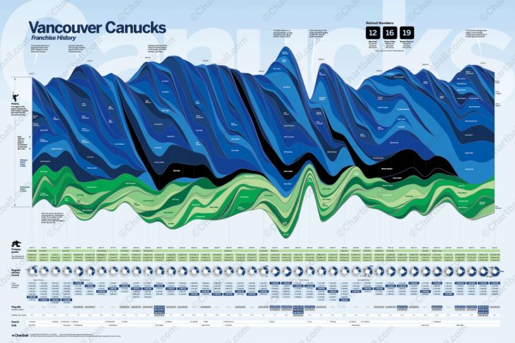 VANCOUVER CANUCKS nhl hockey (12) wallpaper