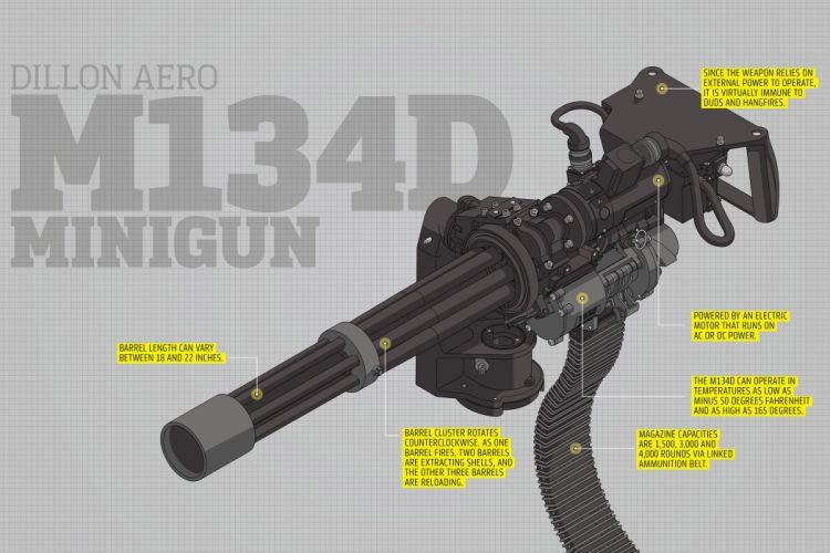 MINIGUN machine gun weapon military (24) wallpaper