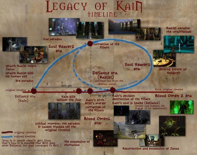 LEGACY-OF-KAIN action adventure vampire online fighting fantasy legacy kain (2) wallpaper