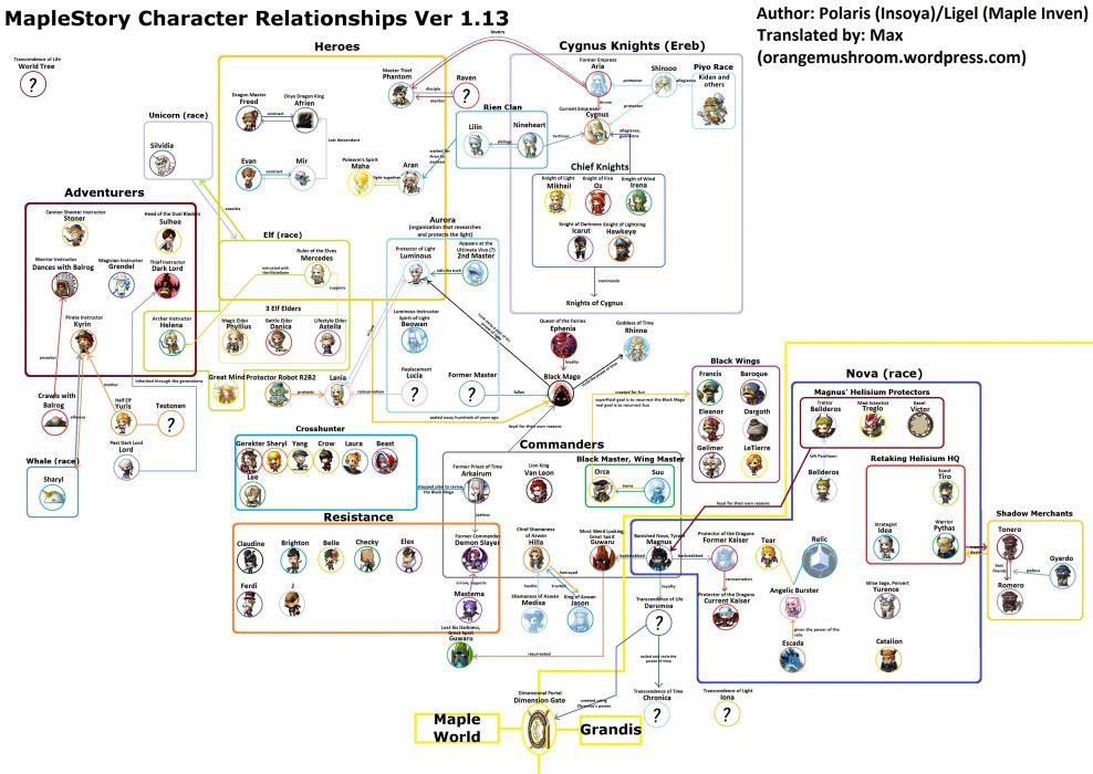 MAPLESTORY mmo online rpg scrolling fantasy 2-d family maple story (9) wallpaper