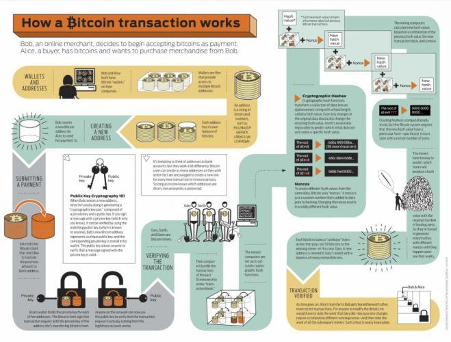 BITCOIN computer internet money coins poster wallpaper