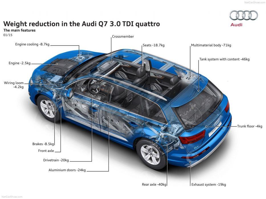 Audi-Q7 cars suv 2016 cutaway wallpaper