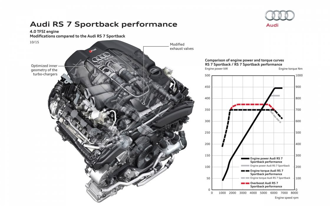 2016 Audi RS7 Sportback Performance wallpaper