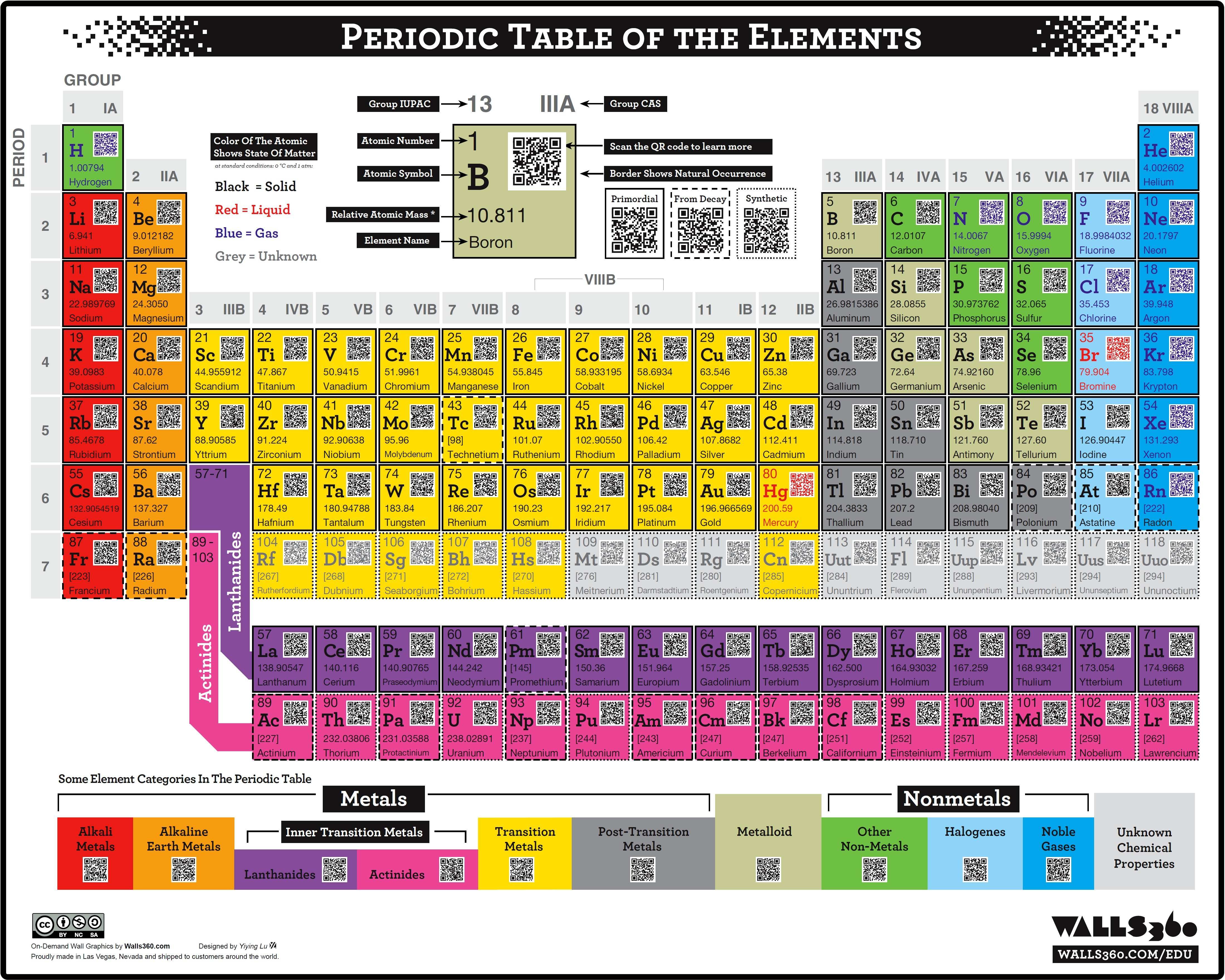 Colored periodic table of elements image collections periodic chinese periodic table gallery periodic table images printable periodic table of elements with everything labeled extended gamestrikefo Choice Image